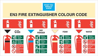 Allsigns International Ltd En3 Fire Extinguisher Colour Code